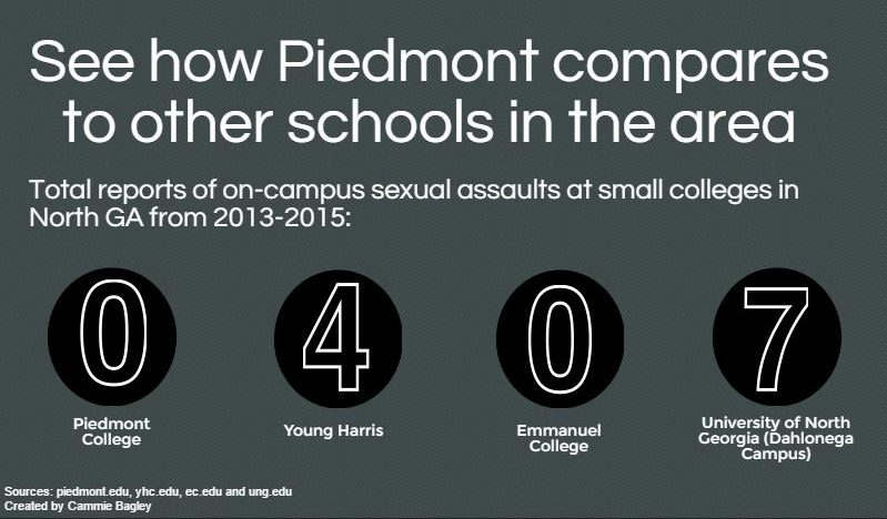 Sexual+Assault+on+College+Campuses+